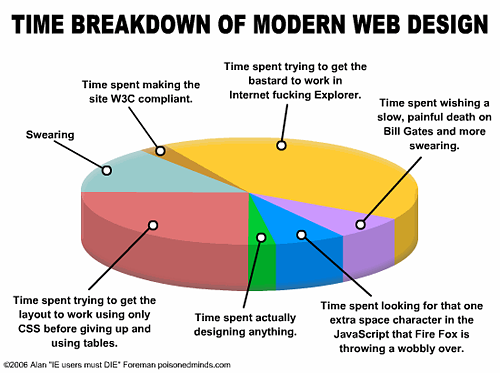 Web design time breakdown